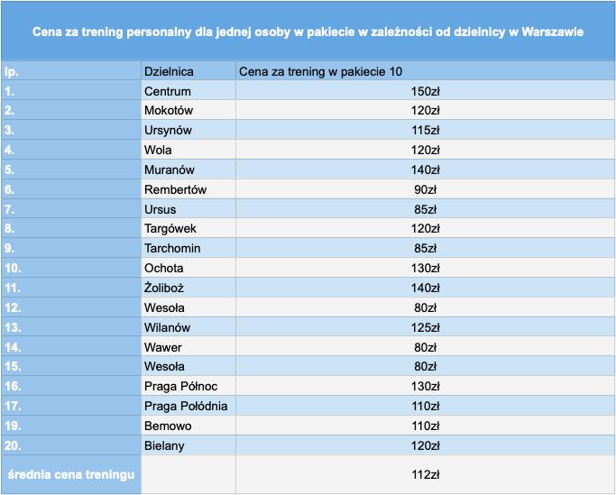 Średnie ceny treningów personalnych w zależności od dzielnicy Warszawy
