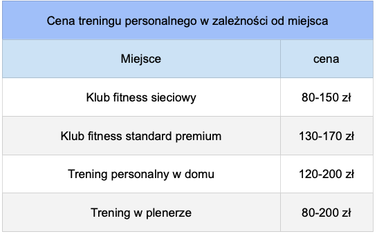 Trener personalny - cena za godzinę usługi w zależności od miejsca
